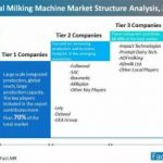Sales of Buffalo Milking Machines Is Projected to Record a CAGR of Approximately 8% CAGR through 2027